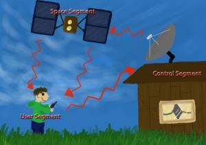 The three segments behind GPS. Image by Rachel Schott